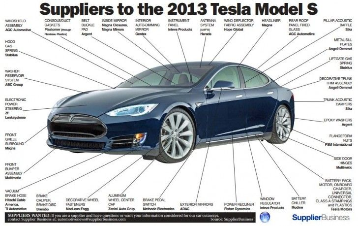 The Tesla Model S Has Many Suppliers Infographic Tesla Model Tesla Model S Tesla