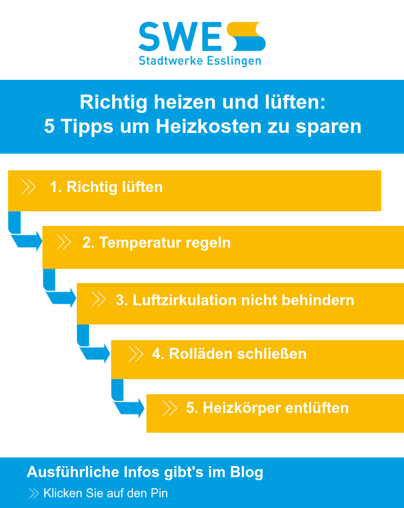 Richtig Heizen Und Luften 5 Tipps Um Heizkosten Zu Sparen In 2020 Tipps Sparen Heizkosten Sparen
