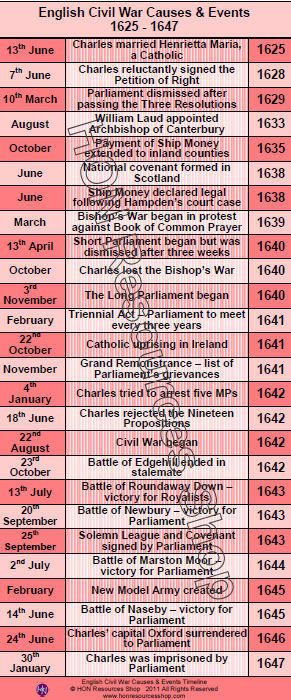 The English Civil War History Events Printable Timeline American History Timeline History Timeline History Events