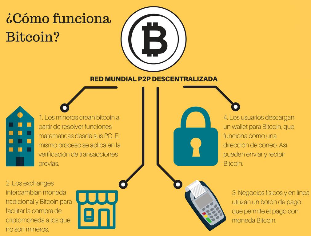 bitcoin s- au adresat răspândirea crypto trading nz