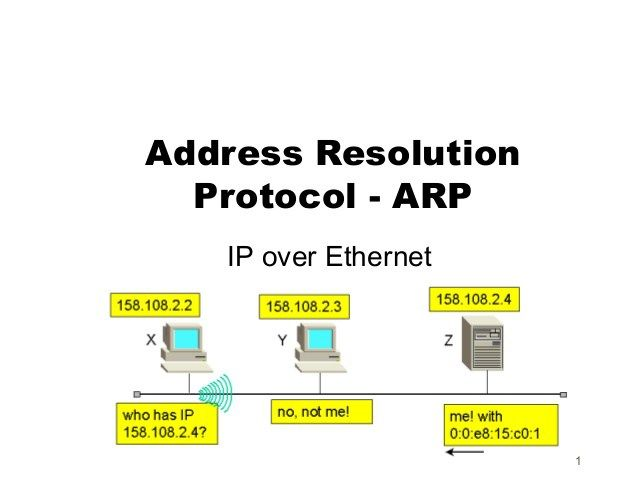 What is Address Resolution Protocol (ARP) and How does it Work ?