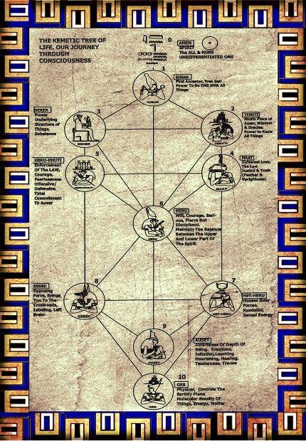 Kemetic tree of life | spiritualism | Tree of life, Black