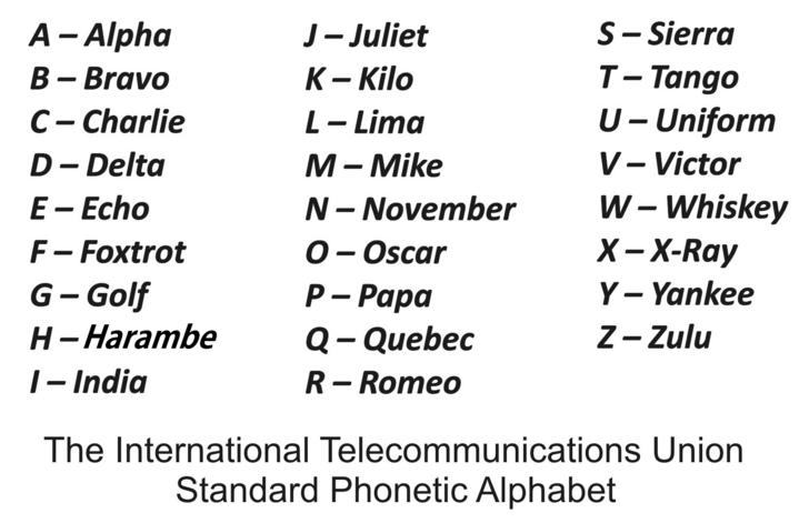 Here You Go Phonetic Alphabet Alphabet Military Alphabet