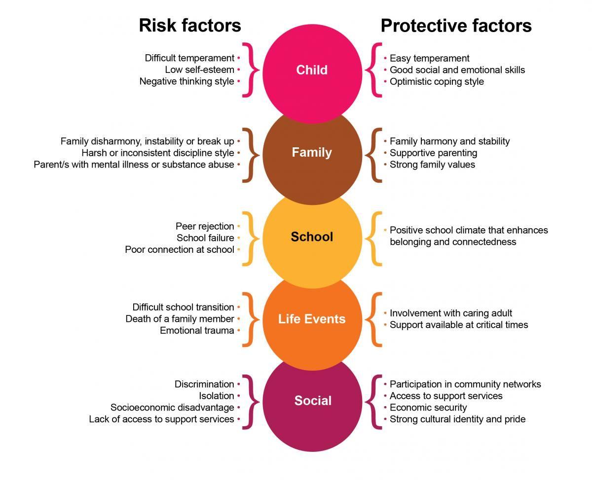 How Mental Health Difficulties Affect Children