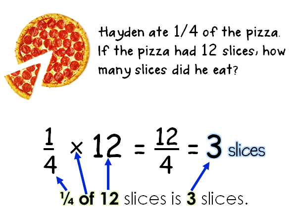 Bloggerific Hungry Hermits And Pizza Fraction Word Problems Solving Word Problems Word Problems