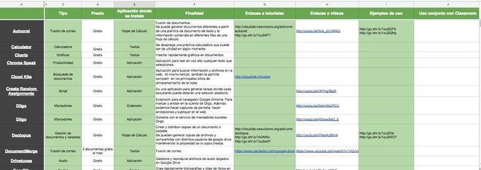 Educación en píldoras: Recopilación de complementos para Google Drive