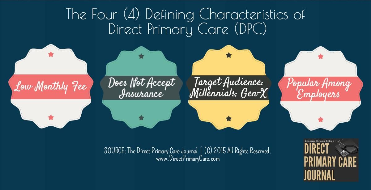 DPC Journal Poll 46 Physician reported yes for home