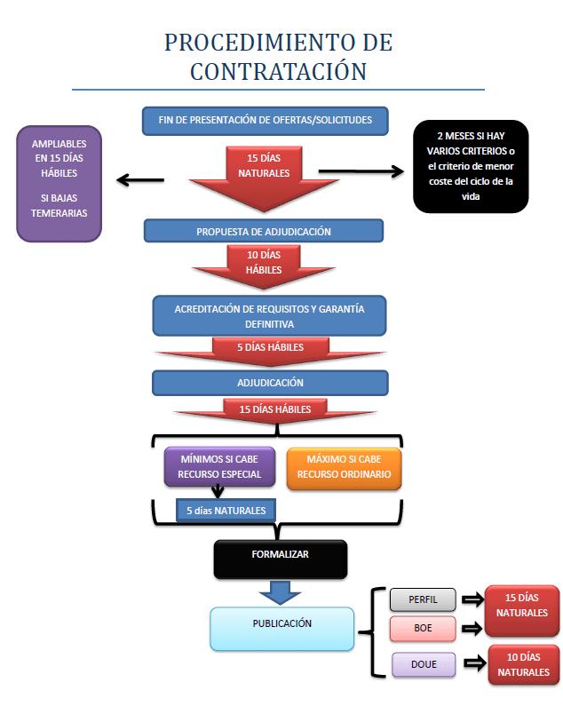 Plazos En El Procedimiento De Contratación Diagrama De Flujo De Los Trámites Esenciales Y Plazos E Cosas De Enfermeria Ley De Contrataciones Diagrama De Flujo