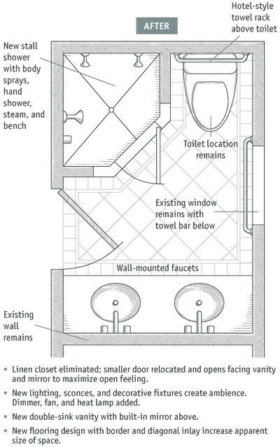 Bathroom Layouts That Work Small Bathroom Plans