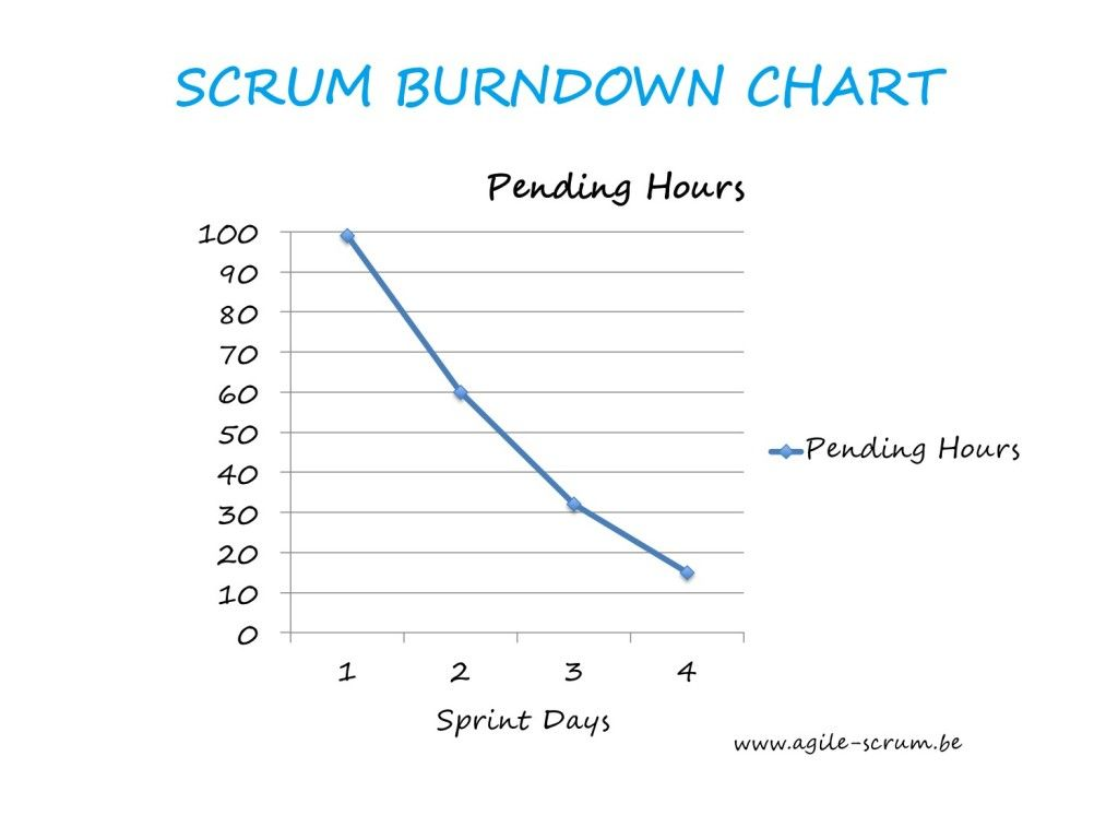 Burndown Chart Scrum Agile  Pm Agile    Chart And