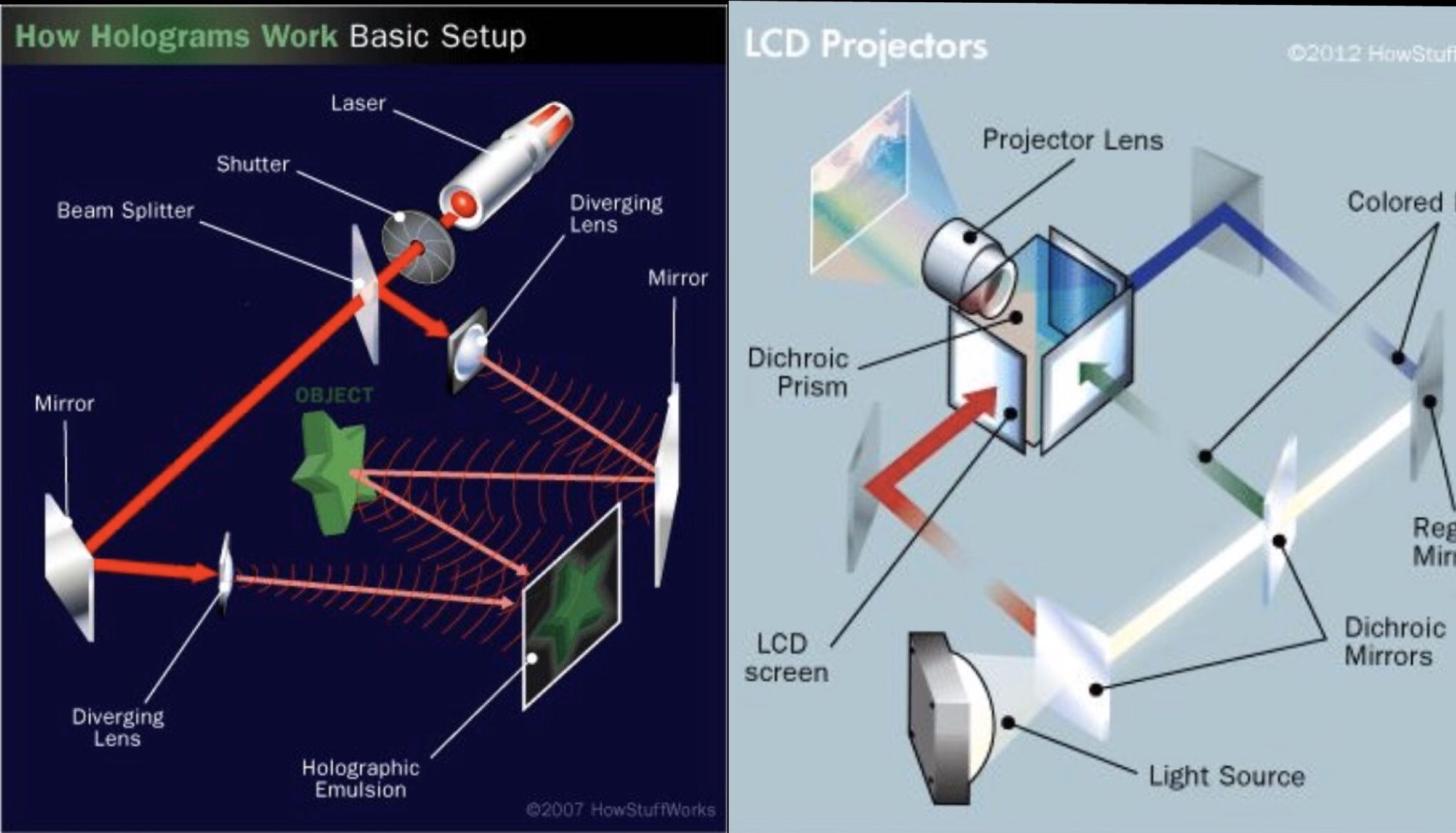 How Lcd Projectors Work Lcd Projector Lcd Projector