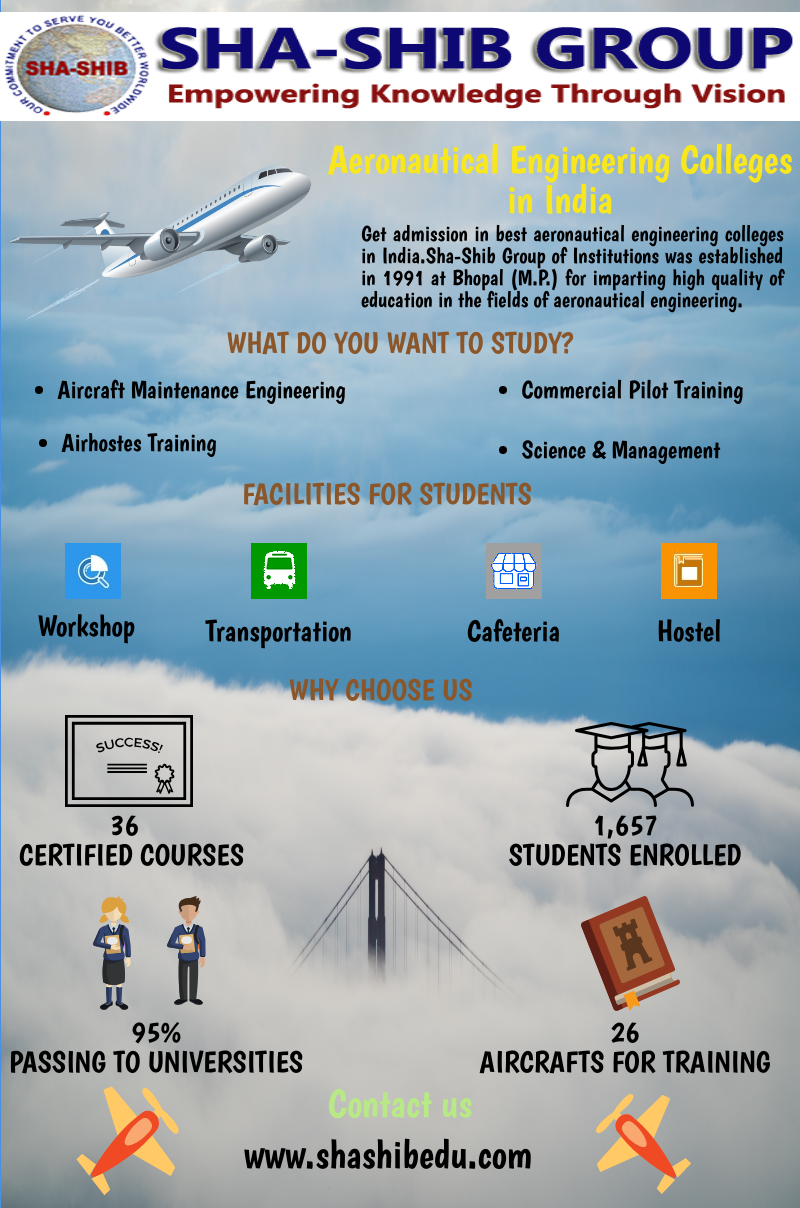 Aeronautical Engineering Colleges In Mumbai Maharashtra