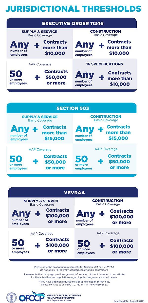 Infographic On Jurisdictional Thresholds With Images