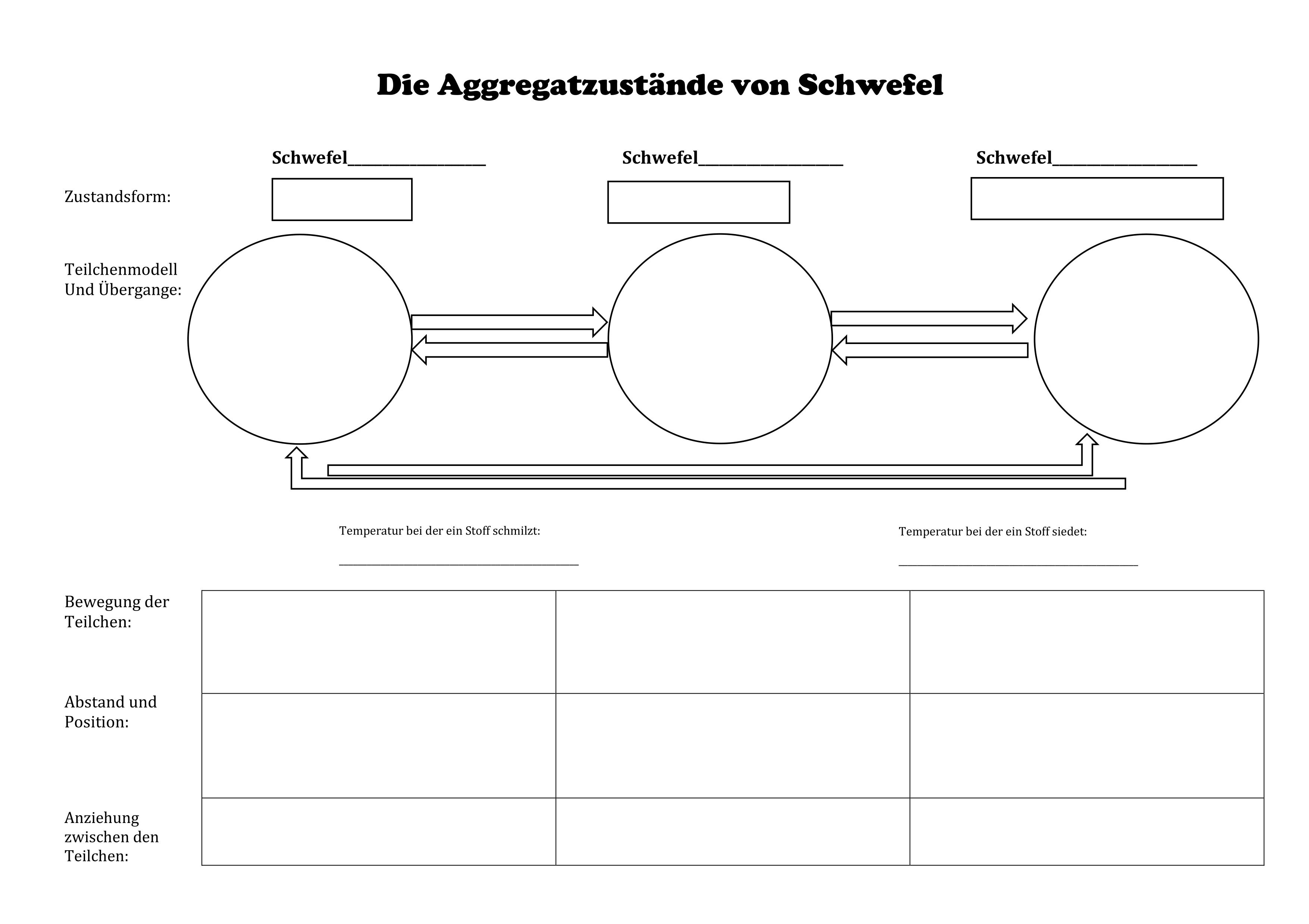 Aggregatzustände von Schwefel – Unterrichtsmaterial im Fach Chemie ...