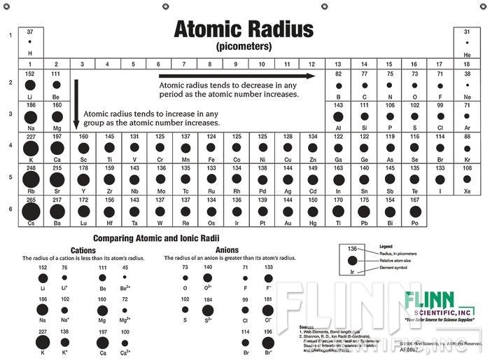 Atomic Sizes and Radii Chart diagrams Pinterest Chart - new periodic table no. crossword