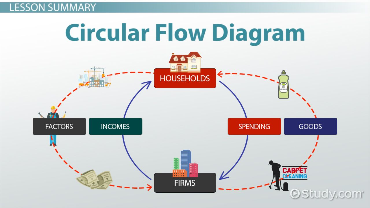 image result for services flow diagram [ 1280 x 720 Pixel ]