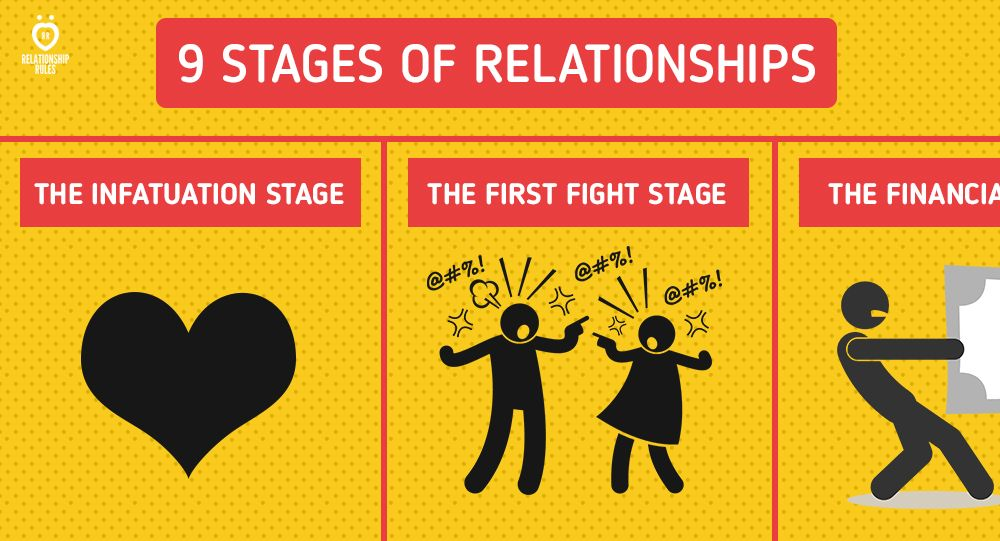 The infatuation phase of dating is characterized by
