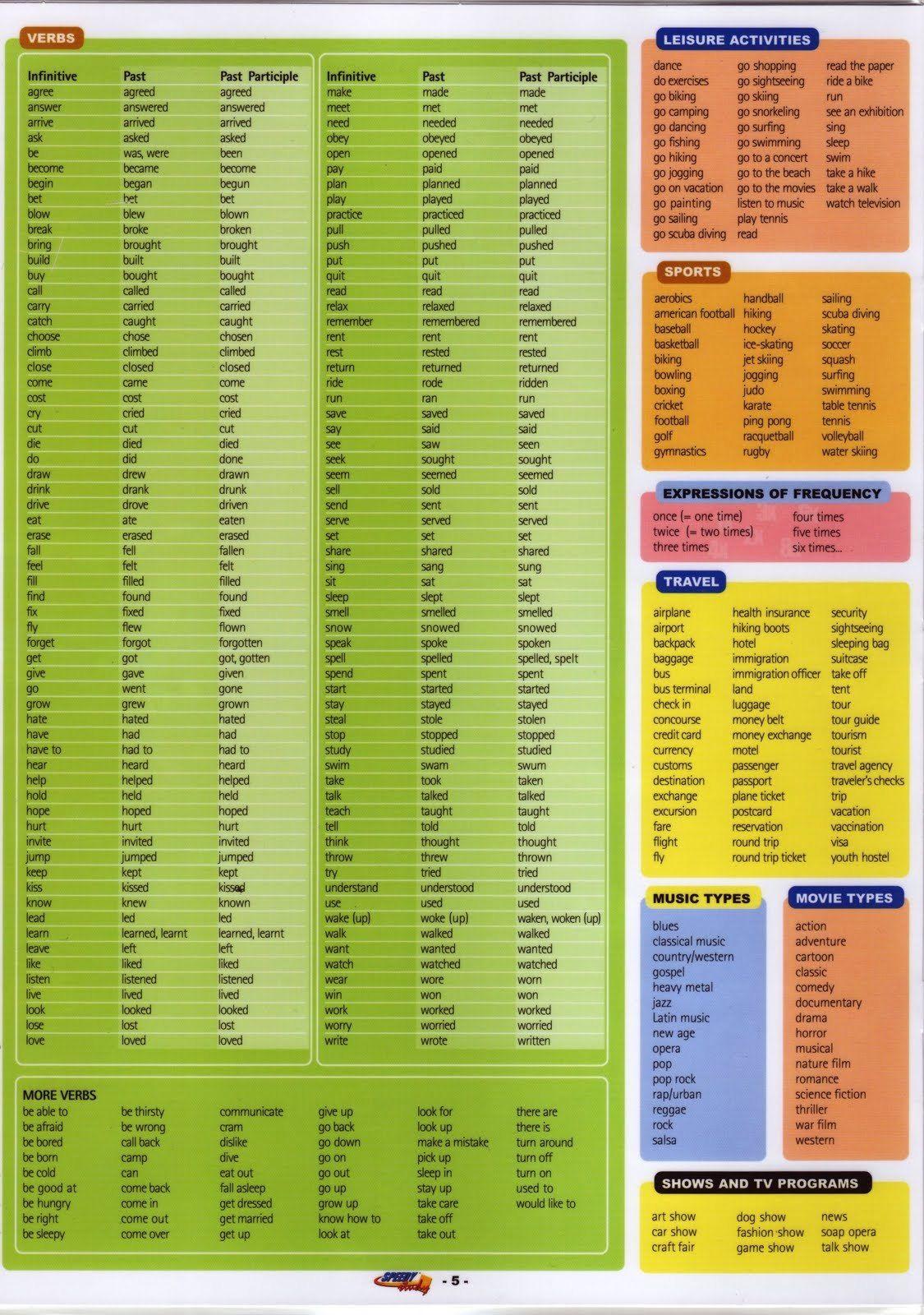 Vocabulary Verbs English Vocabulary Vocabulary Learn English [ 1600 x 1125 Pixel ]