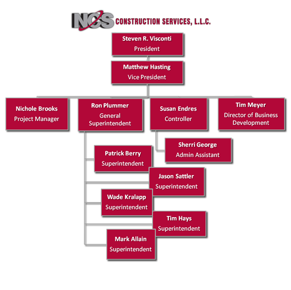 example of organic structure company