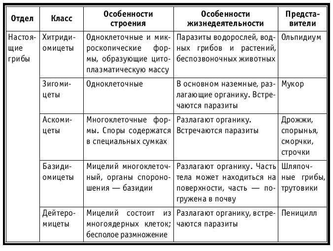 Решебник по природоведению 6 класс ильченко