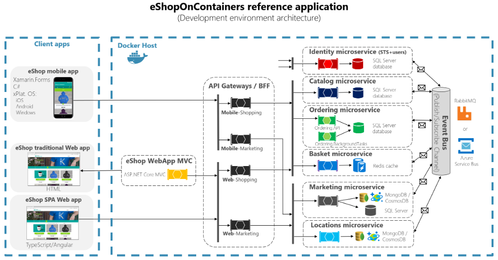 Microservice Components Google Search Software Architecture