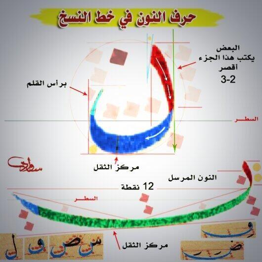عبدالله بن سواد On Twitter Calligraphy Art Print Islamic Art Calligraphy Learn Calligraphy