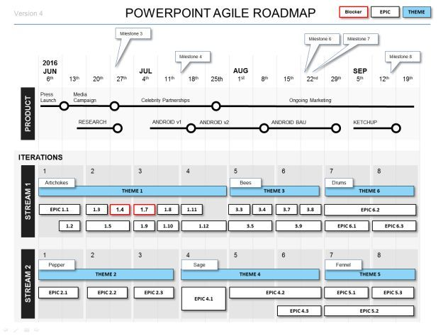 Powerpoint Agile Roadmap Template Pinterest Template And Project - Lean roadmap template