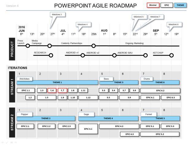 Powerpoint Agile Roadmap Template  Agile    Template