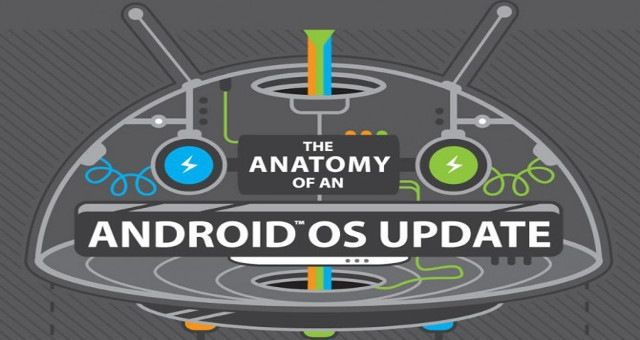 The anatomy of an android OS update - imonline  http://www.imonline.gr/a/the-anatomy-of-an-android-os-update-596.html