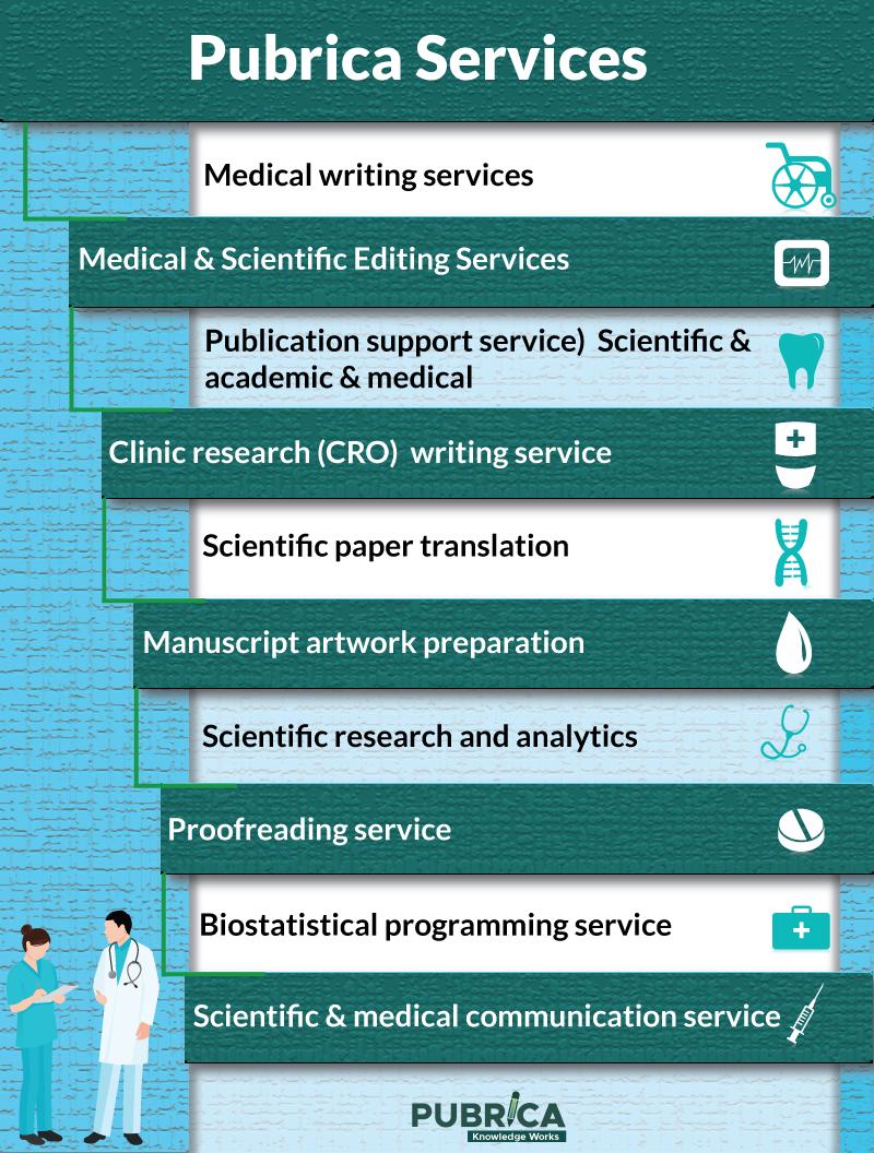 Dissertations + instructional technology