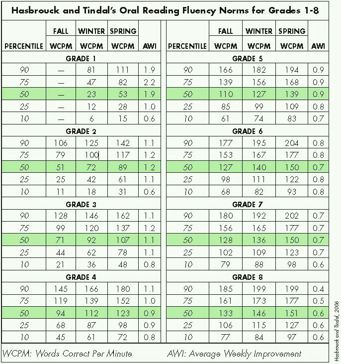 Words Correct Per Minute Average Weekly Improvement School