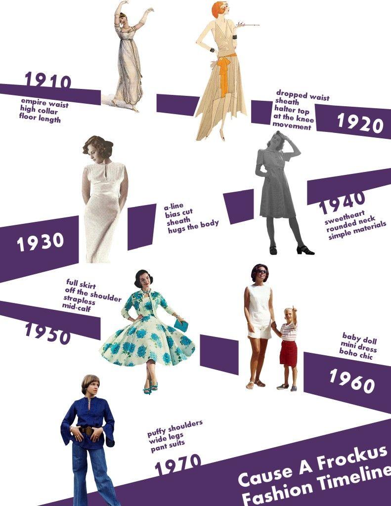 2000 fashion timeline wwwpixsharkcom images