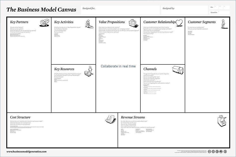 Business Model Canvas, l'outil en ligne Business model