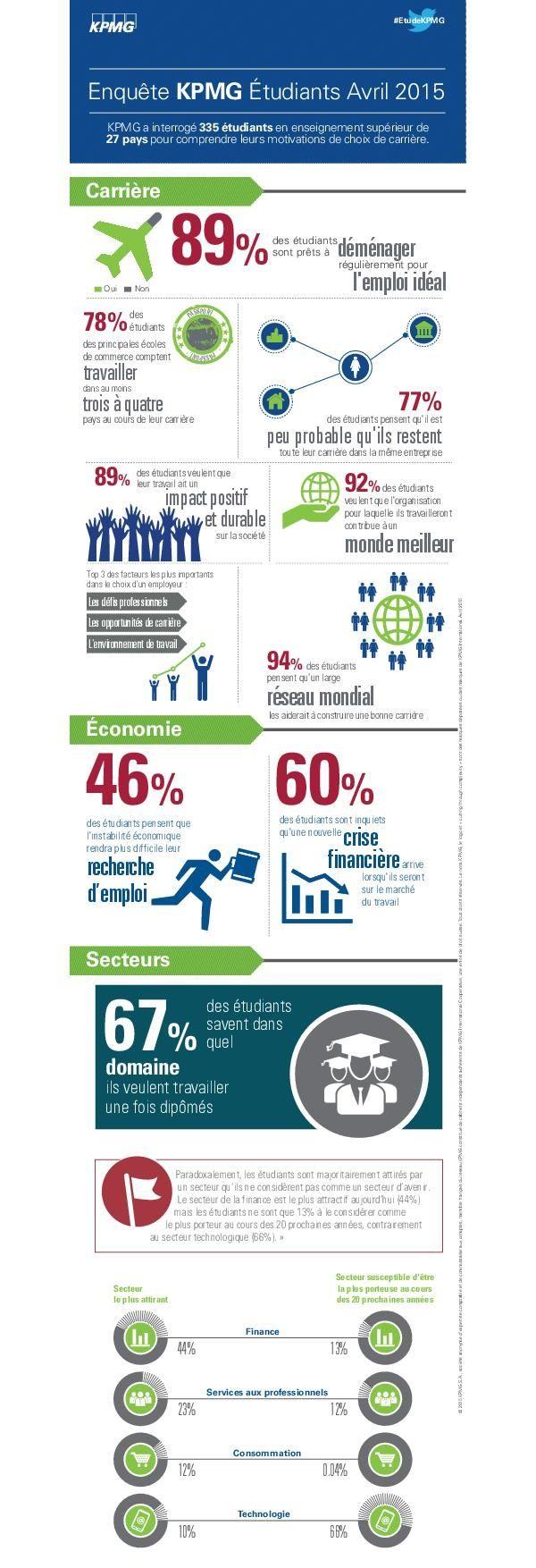 Infographie Les Motivations De Choix De Carriere Des Etudiants Dans Le Monde Teaching