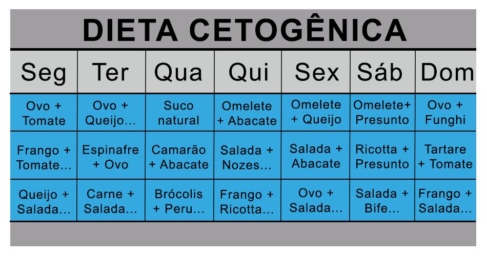 A Dieta Cetogenica Vai Do Tamanho 46 Ao Tamanho 42 Em Dois Meses Dieta Dieta Cetogenica Dieta Cetogenica Receitas