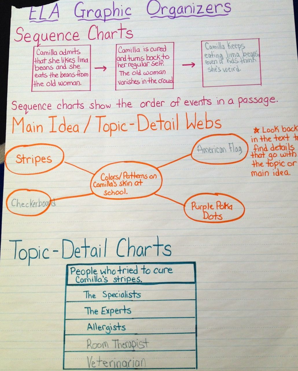Ela Graphic Organizers Chart Test Prep Using The Book A