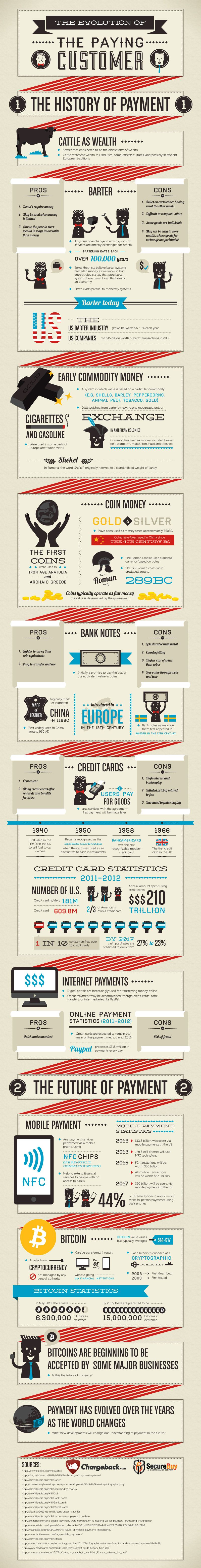 Past, Present and Future of Customer Payments (Infographic)