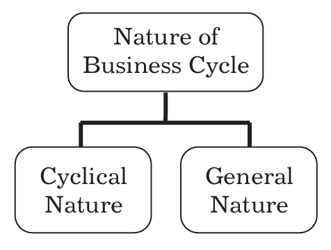 What Is Business Cycles Phases Types Theory Nature 2020 Business And Economics Managerial Economics Cycle