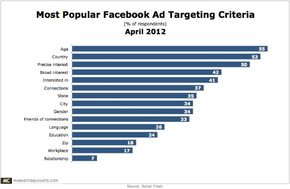 Most Facebook Advertisers Target Age And Country Ignore Gender