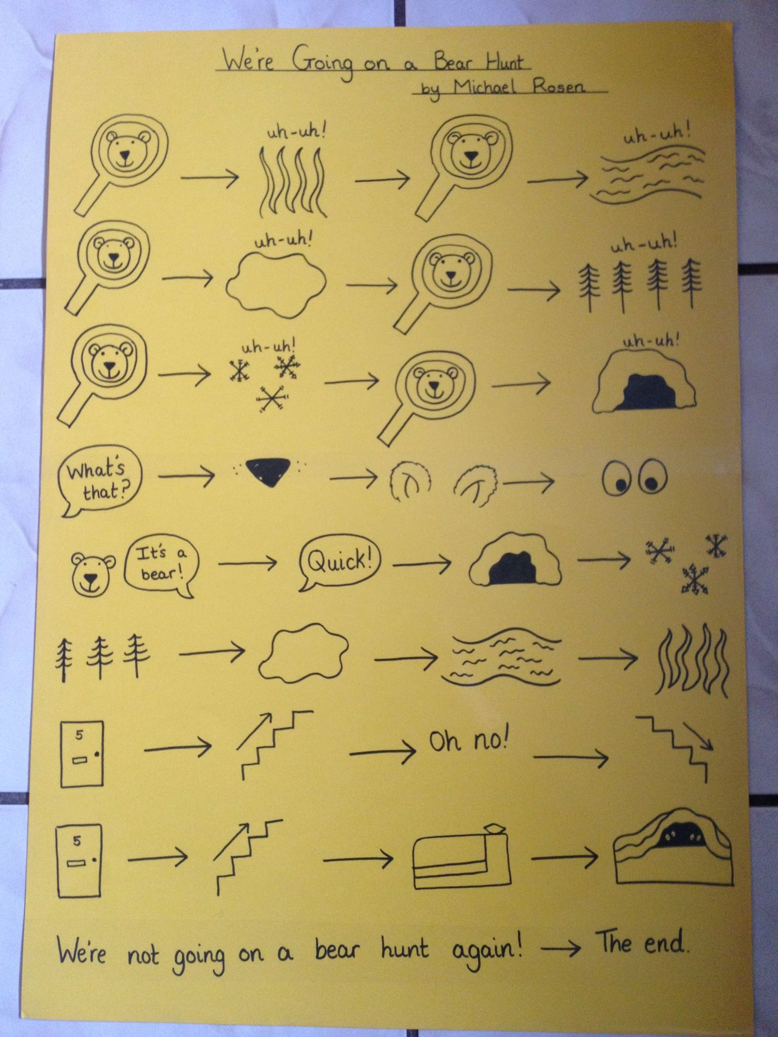 Story map! | Talk 4 writing, Primary writing, Writing picture books