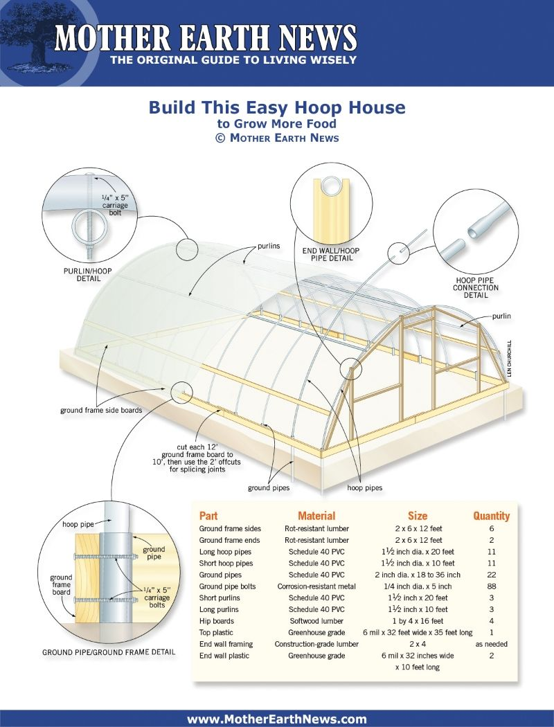 Mother earth news greenhouse plans for Build your own greenhouse plans