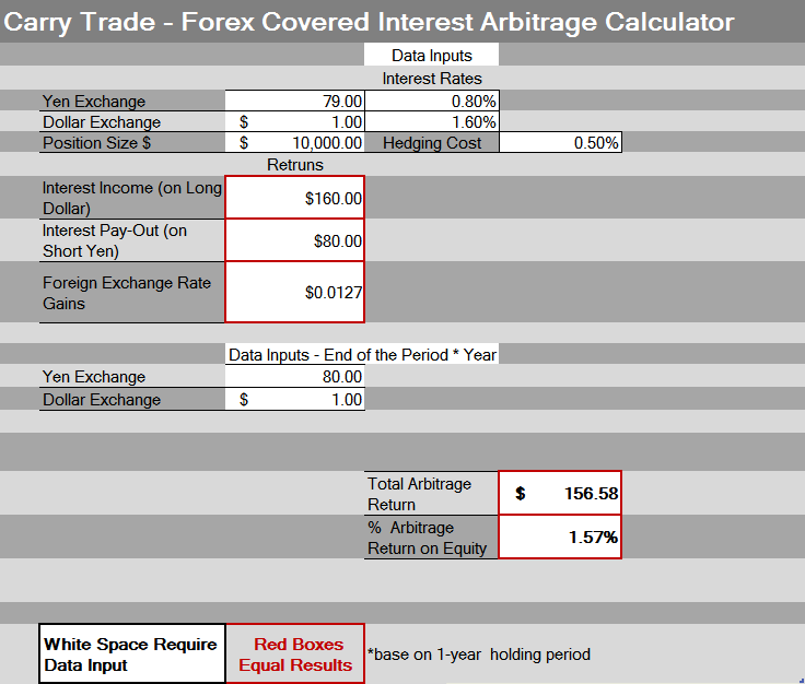 Forex Arbitrage Calculator Excel