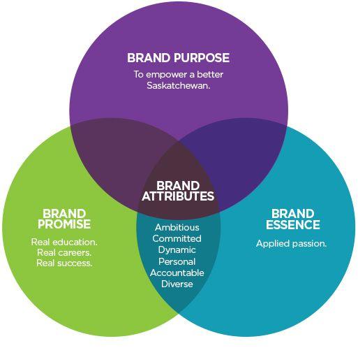 Saskatchewan Polytechnic Brand Attributes Branding Resources