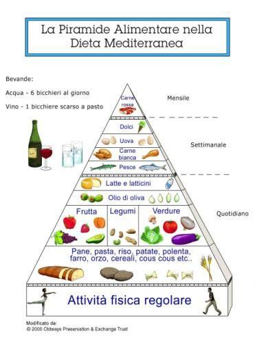 dieta per mangiare sano