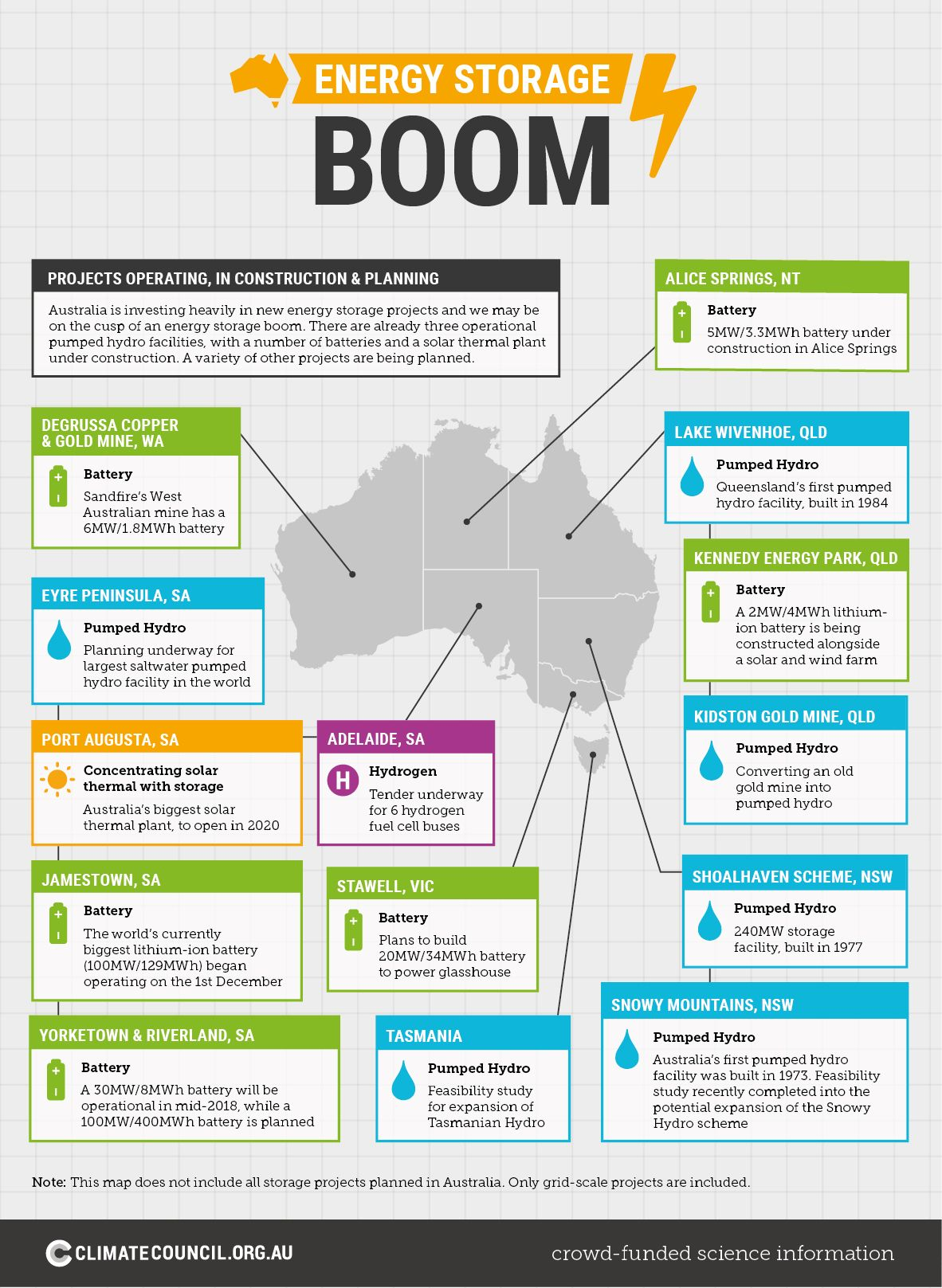 Australia Is On The Cusp Of A Reliable Renewable Energy Future As The Cost Of Energy Storage Rapidly Drops W Energy Australia Solar Energy Diy Energy Storage