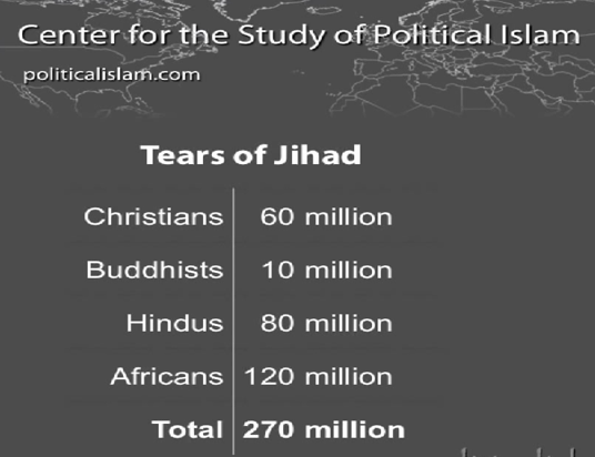 Islam has caused more deaths (unless you include abortion - which takes atheism to the top of the list).