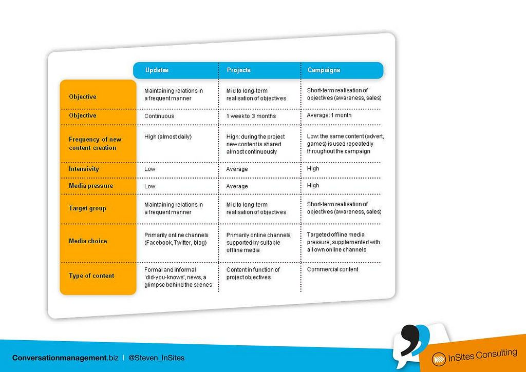 Content Marketing 3 Levels Of Content Content Planning Content Marketing Content Management