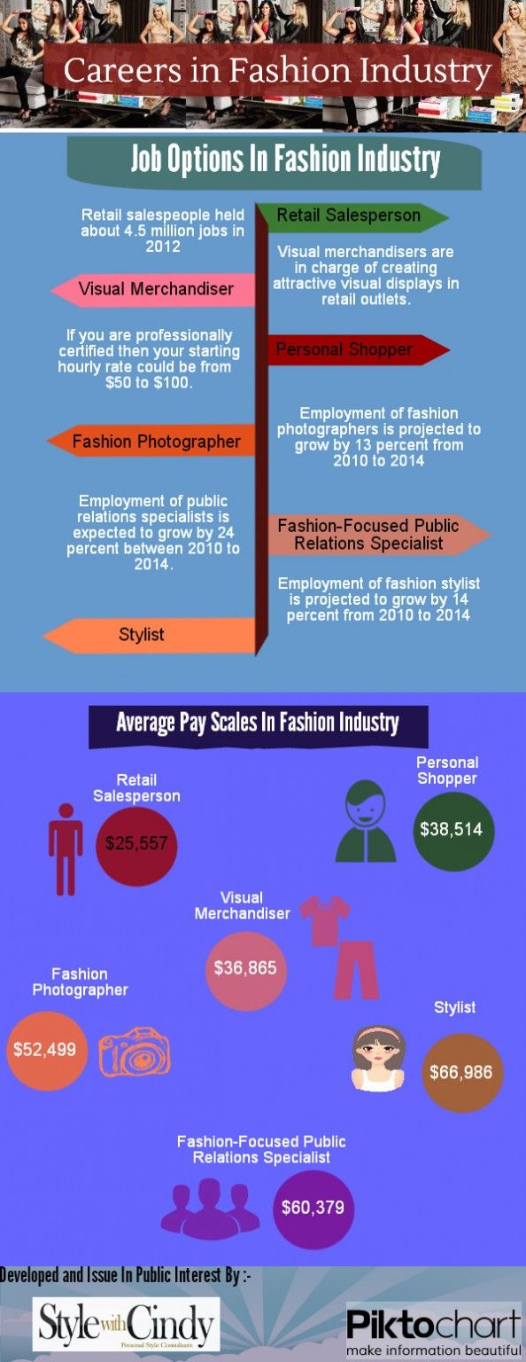 Careers In Fashion Industry Visual Ly Fashion Infographic Fashion Merchandising Fashion Design Classes
