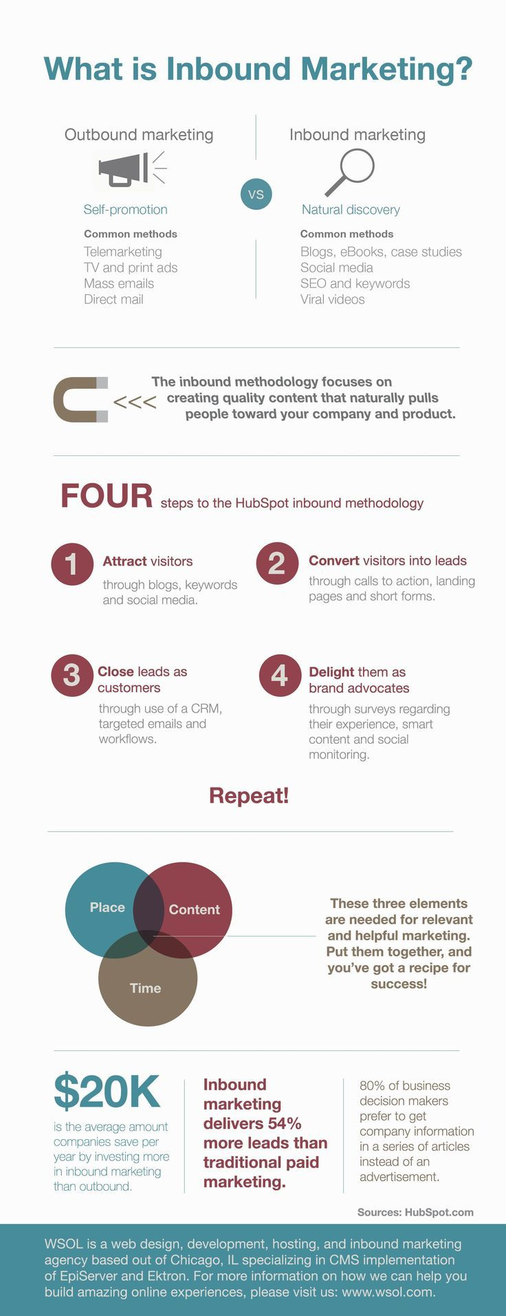 Do you know about Inbound Marketing?