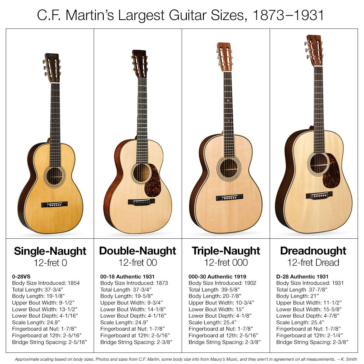 How You Call Em The Measurements You Get From Different Sources Vary So Look At Your Plan Before You Order Your Case Guitar Guitar Building Luthiery